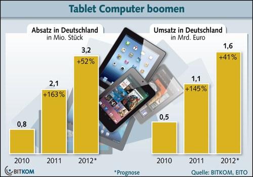 Marktzahlen tablets in  Deutschland 2013