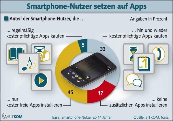 Zahlungsbereitschaft für Apps steigt an
